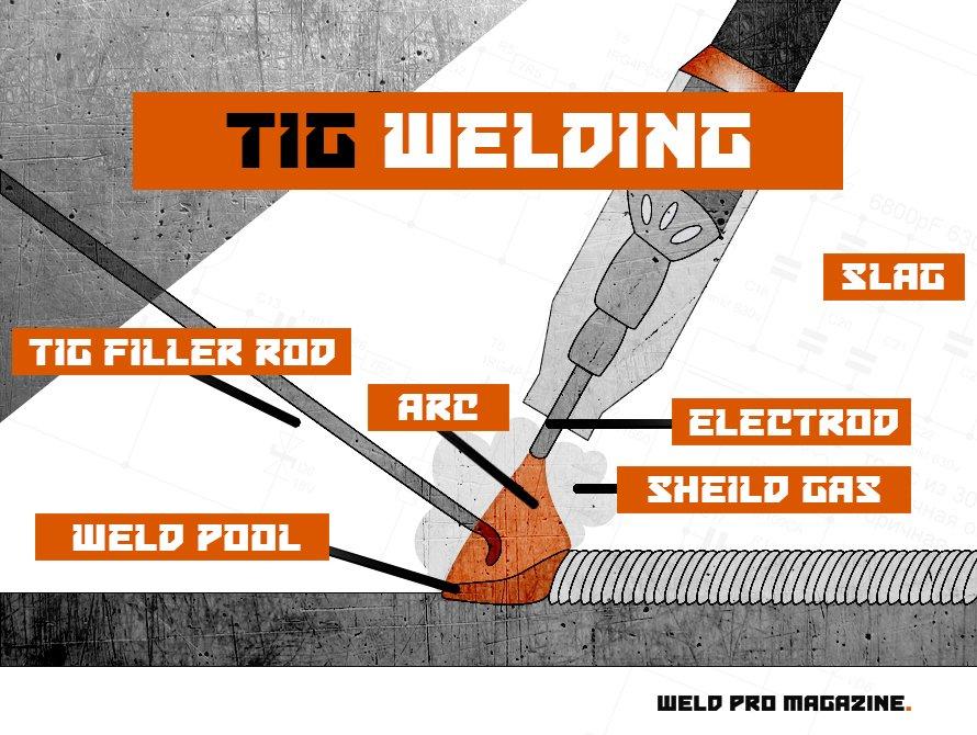 TIG welding Process Diagram on How to TIG Weld